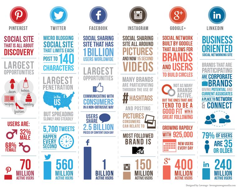 Infografía Estadísticas Redes Sociales