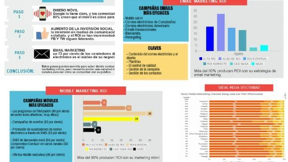 Pasos Exito Marketing Digital
