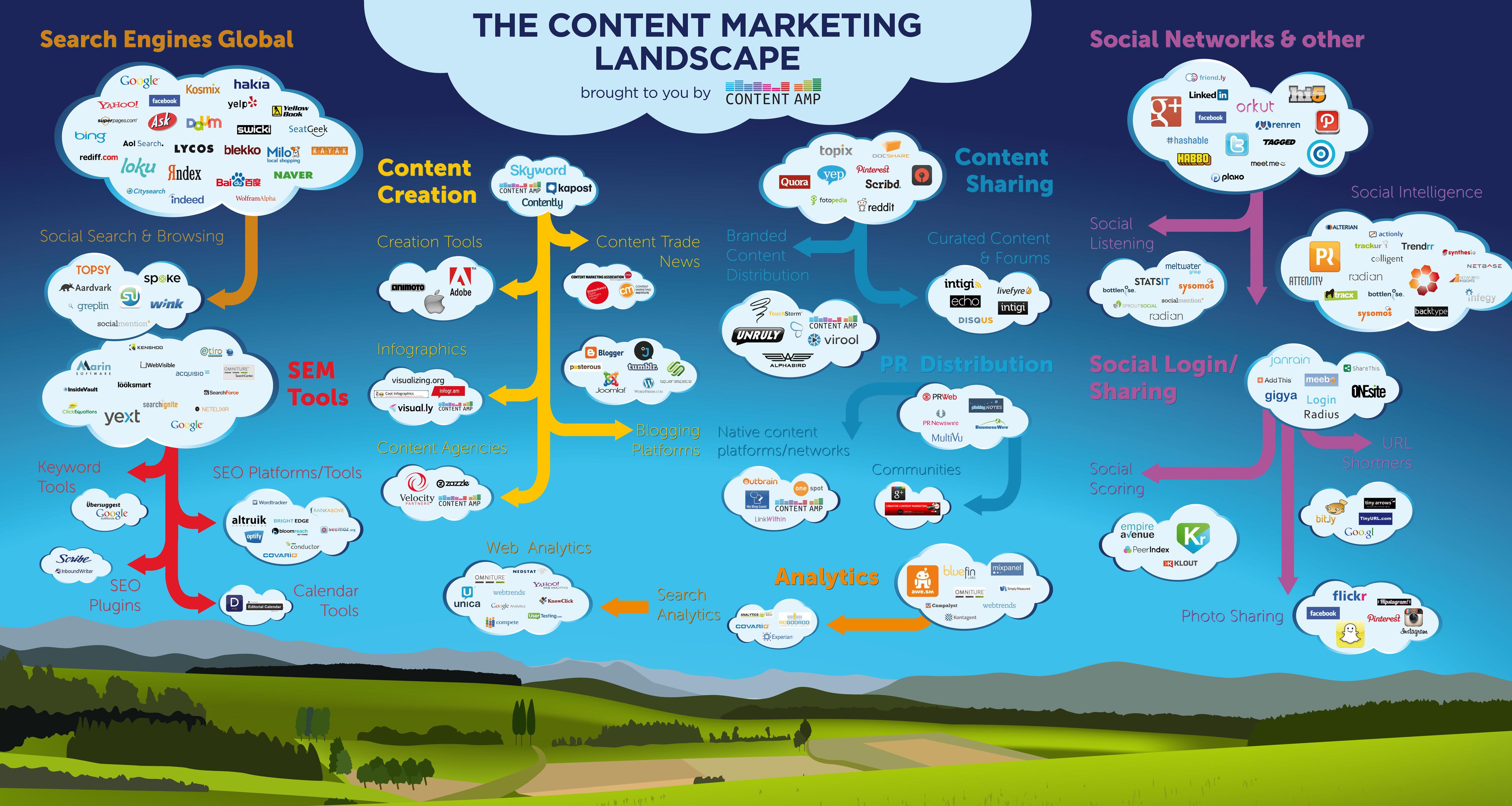 Marketing de contenidos razones