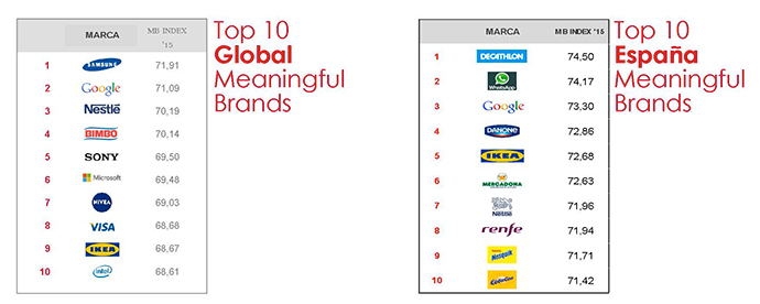 topmeaningfulbrands